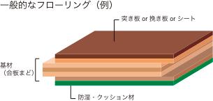 一般的なフローリング断面図
